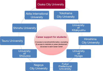 Employment support system partnership