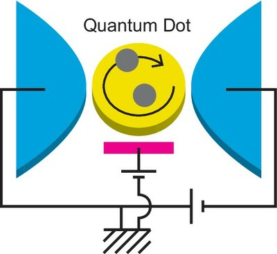 A schematic illustration of a nanoscale circuit