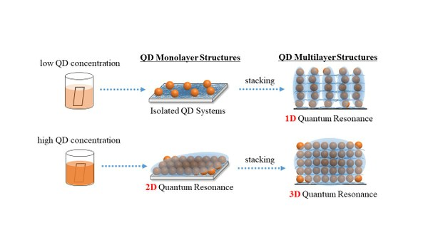 Low quantum dot concentrations during superlattice fabrication suppresses quantum resonance between dots in the same layer, while high concentrations activates it.