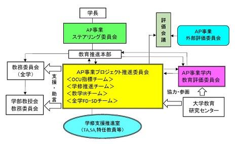 AP体制図