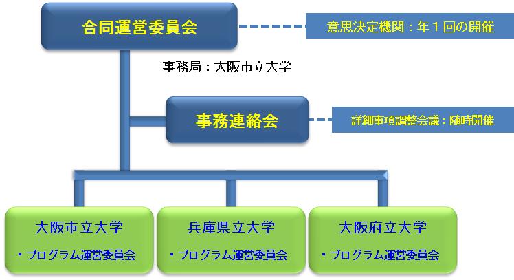 三大学合同運営体制