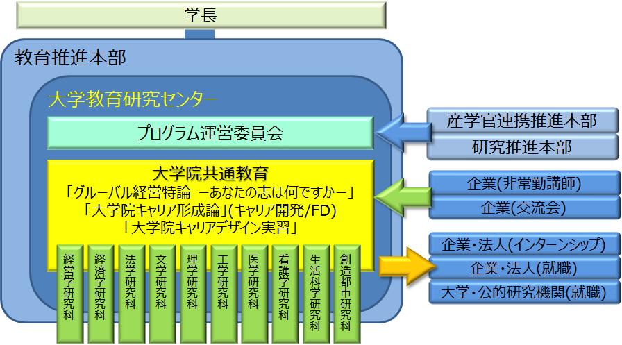 プログラム運営体制