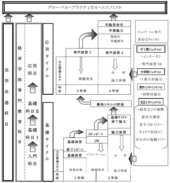 カリキュラムマップ
