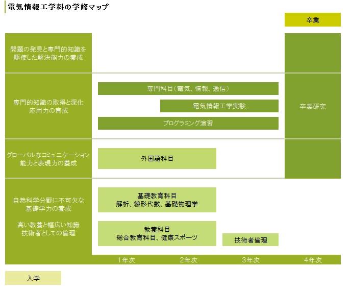 電気情報工学科学習マップ