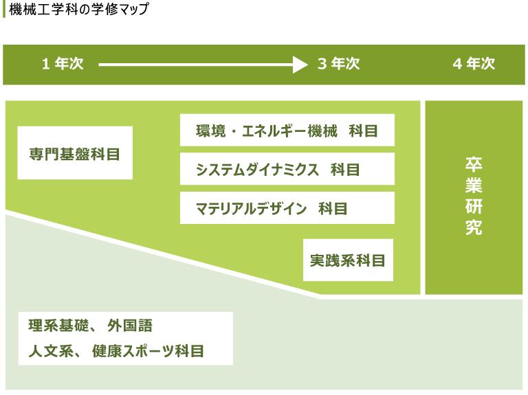 機械工学科学習マップ