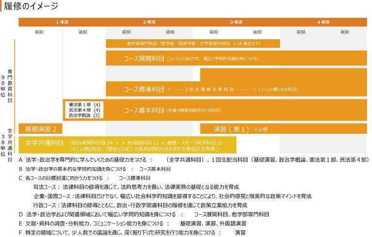 法学科履修のイメージ