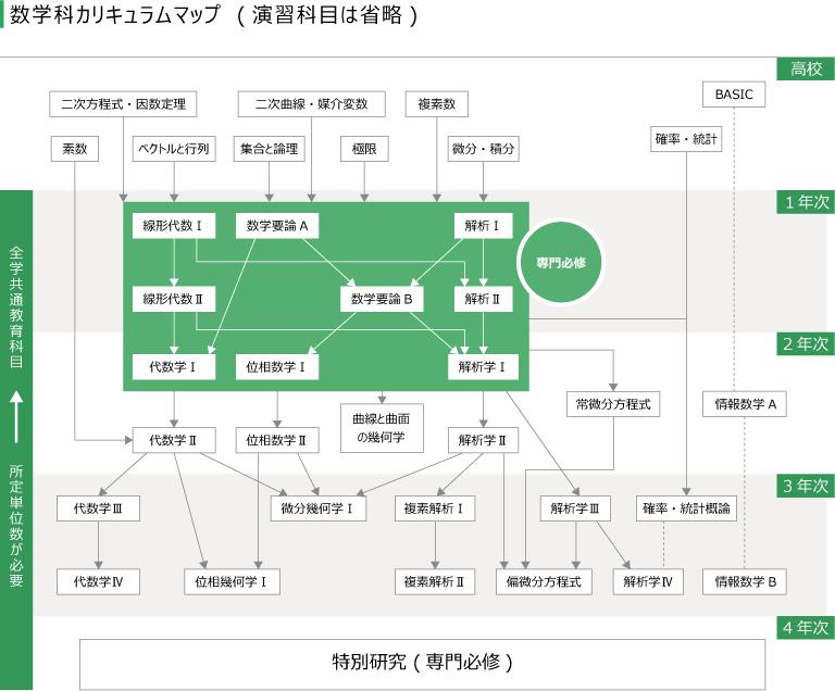 数学科学習マップ
