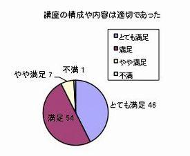 質問:講座の構成や内容は適切であった。回答:とても満足46、満足54、やや満足7、不満1