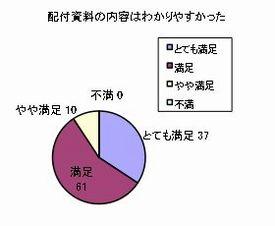 質問:配付資料の内容はわかりやすかった。回答:とても満足37、満足61、やや満足10、不満0