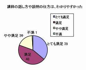 講師の話し方や説明の仕方はわかりやすかった。回答:とても満足39、満足48、やや満足20、不満1