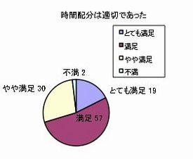 質問:時間配分は適切であった。回答:とても満足19、満足57、やや満足30、不満2