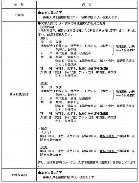 平成23(2011)年度入学者選抜方法の変更一覧