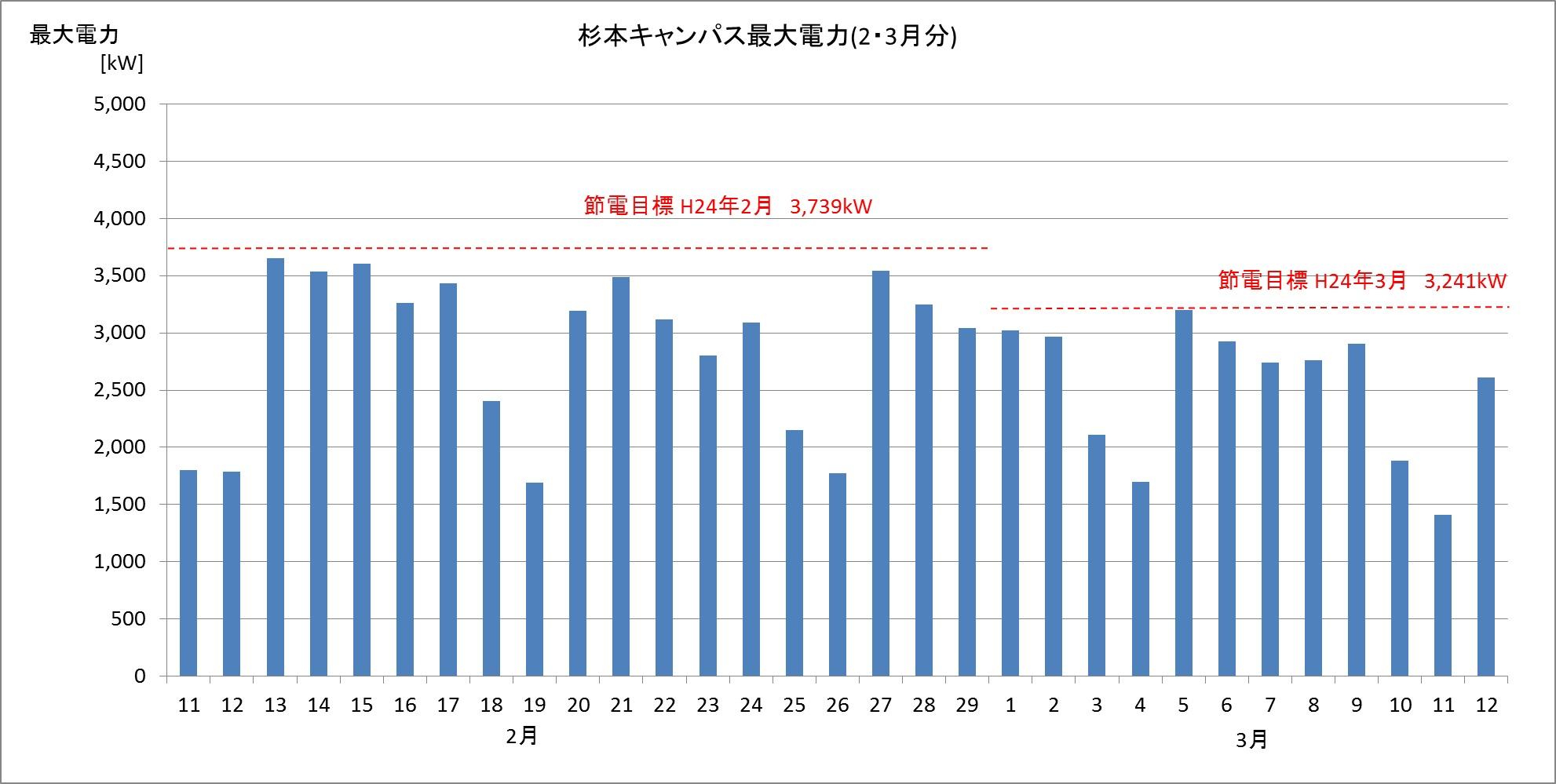 杉本キャンパス最大電力グラフ