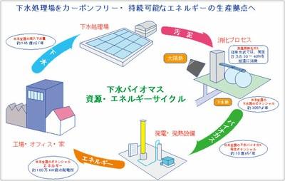 「太陽熱温水器・下水熱回収ヒートポンプ技術を利用した消化プロセスのエネルギー高効率化システム開発」について