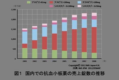 薬剤性小腸傷害の原因を解明 図1