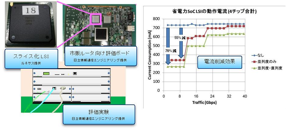 ハードウェアアーキテクチャとトラフィック予測技術を開発03
