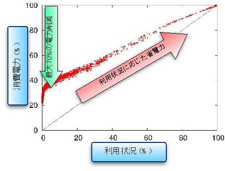 ハードウェアアーキテクチャとトラフィック予測技術を開発02