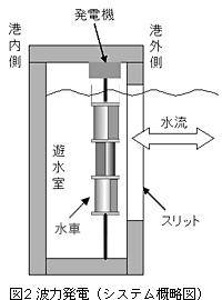 スリット式防波堤を利用した波力発電02