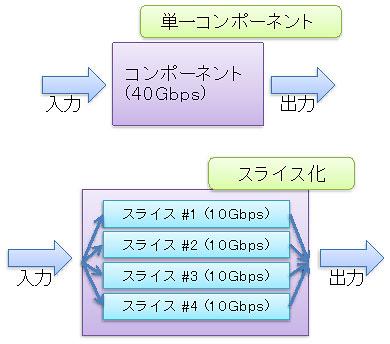 ハードウェアアーキテクチャとトラフィック予測技術を開発04
