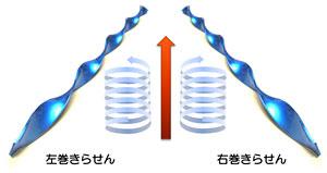 光可逆にらせんを形成する結晶を世界で初めて発見!02