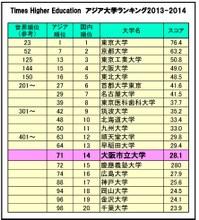 「Times Higher Educationアジア大学ランキング2013-2014」で第71位にランクイン(国内では第14位)
