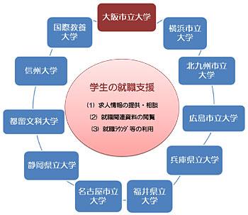「就職支援パートナーシップ制度」イメージ図
