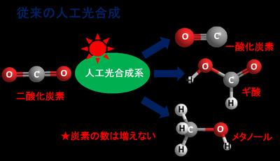 図1.従来の人工光合成の概要