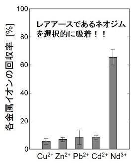 図2 レアアースイオンの選択回収