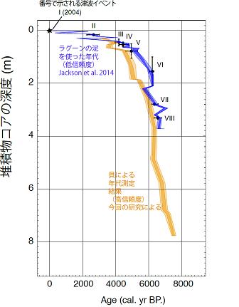 図4 過去7,000年間の連続した記録。<br/ >少なくとも8回の津波が記録されている。