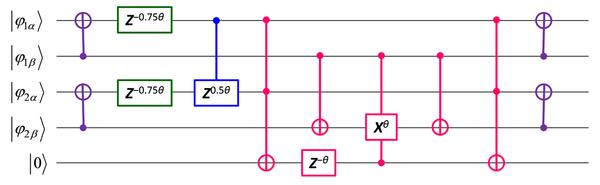 図:一般化スピン座標マッピング法を用い、S2演算子のもとでの波動関数の時間発展量子シミュレーションを実行するための量子論理回路の例。横線は量子ビットを、カラーで描かれた図形は量子ゲートを表す。