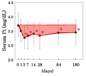 図1 デノスマブ初回投与後の血清リン濃度の変化
