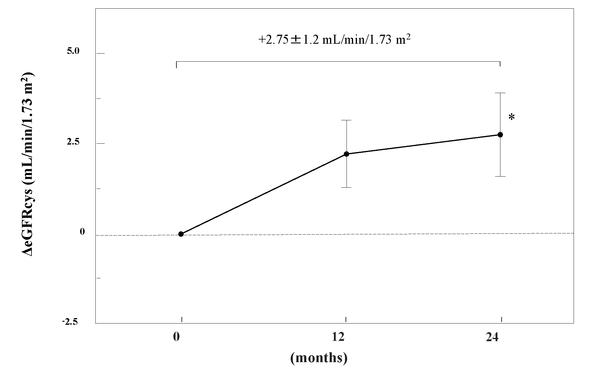図2 デノスマブ治療2年間の腎機能の改善