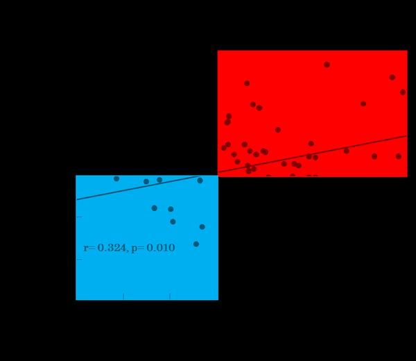 図3 デノスマブ初回投与後の半年間の血清リン・Caxリン積低下と2年間の腎機能改善率との相関