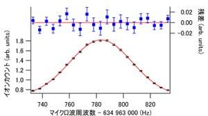 図3 マイクロ波遷移の典型的なスペクトル<br/> 図2で示した準位間のマイクロ波遷移によって得られたスペクトル。このスペクトルは6時間の測定で得られた約10万点のデータを使って得られたものである。エラーバーは平均値の標準偏差を表している。中心周波数を求めるためにガウス関数でフィッティングしており、上部に残差を示している。このフィッティングから中心周波数を±100mHzの不確かさで決定できる。
