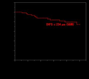 図3:胃癌手術後の生存率