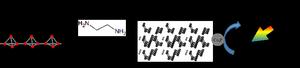 赤リンからの黒リン合成と黒リン上での水素生成反応模式図