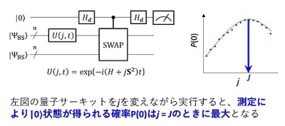 図2. 開発した量子サーキット