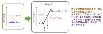 図1. 交換相互作用パラメータJを求める問題の書き換え
