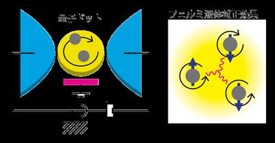左図: 量子ドット(黄色)とそれに繋がれた2つの電子溜り(水色)の概念図。量子ドットに貼り付けられた電極(赤色)で、電子数を制御することができる。また、電子溜り間に電圧を印加することで、電流を駆動し量子ドットの内部の性質を調べることができる。 <br/>右図: 量子ドットのフェル液体補正を表す3つの電子間の相関の概念図。丸い矢印は電子の軌道、直線の矢印(青色)はスピン方向を表す。これらが量子ドットに磁気特性を誘起する。