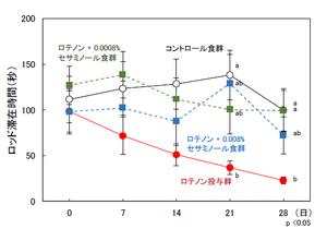図4:マウスのロッド滞在時間比較