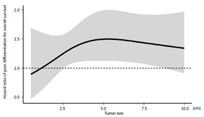 図1:横軸が腫瘍サイズ、縦軸が予後不良リスクを示す。 低分化型肝細胞癌の腫瘍サイズが5cmまでは予後不良リスクが急激に上昇する。